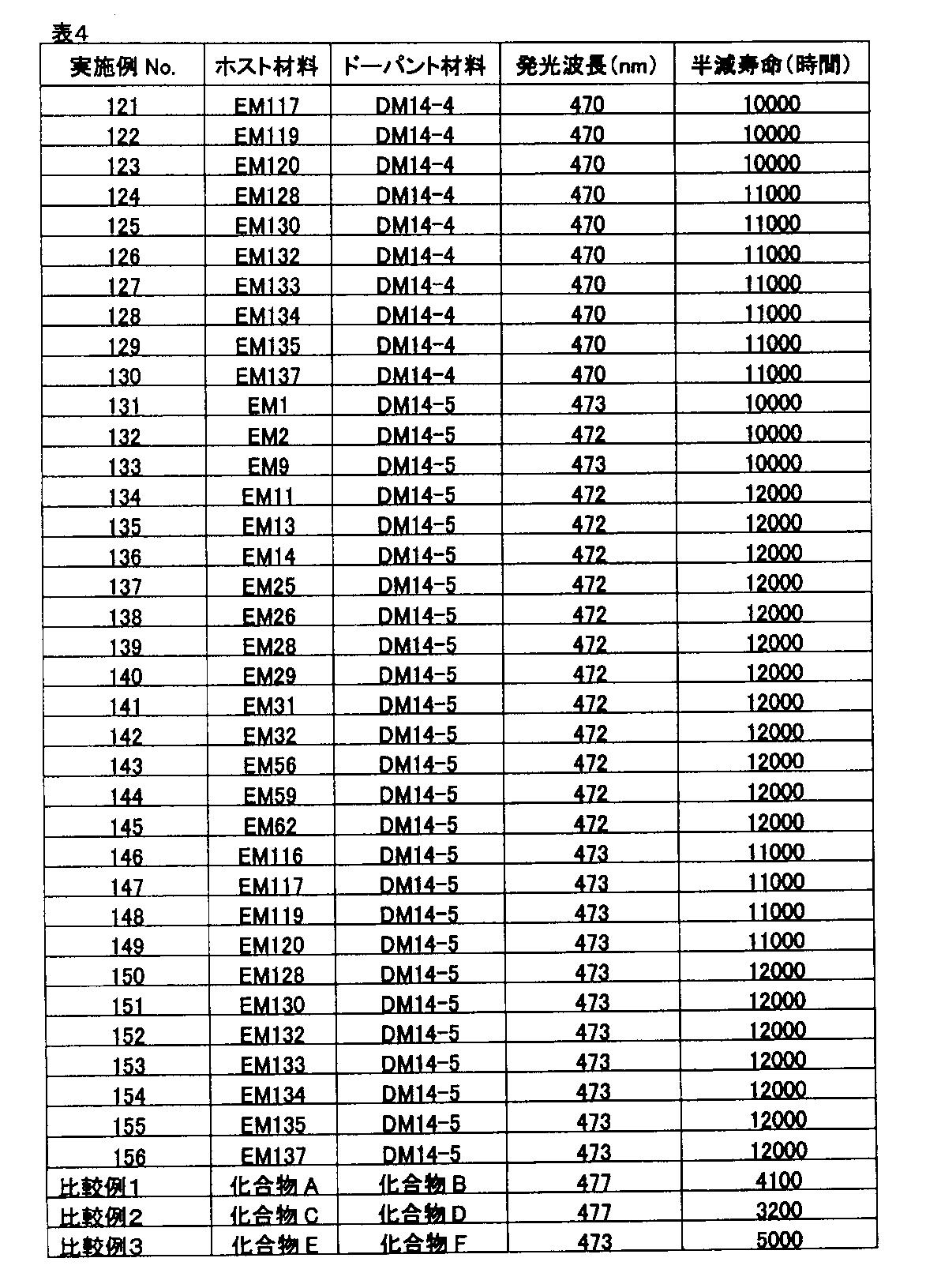 Figure JPOXMLDOC01-appb-T000125