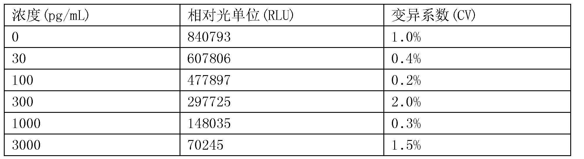 Figure CN107655879BD00192