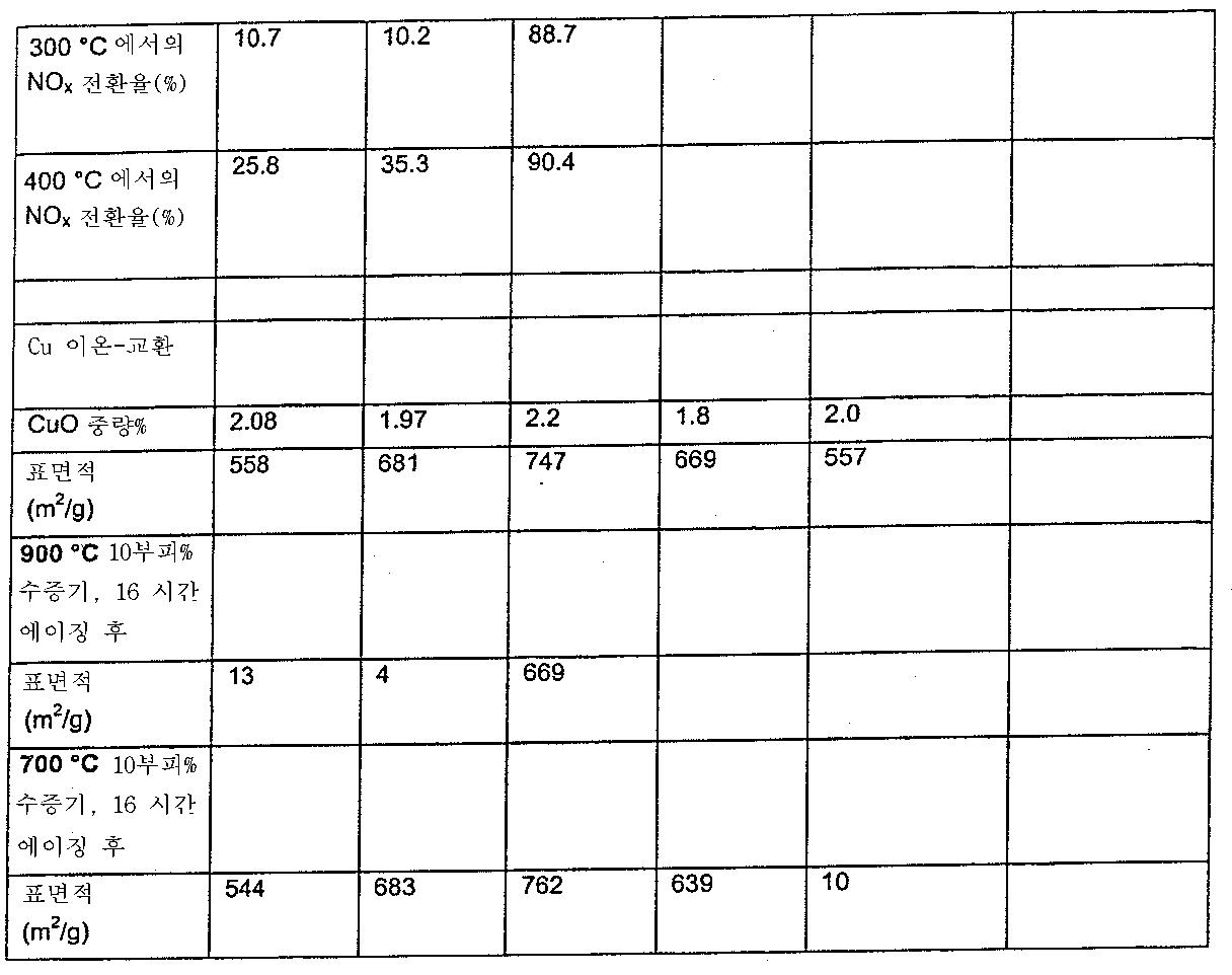 Figure 112009065013446-pct00004