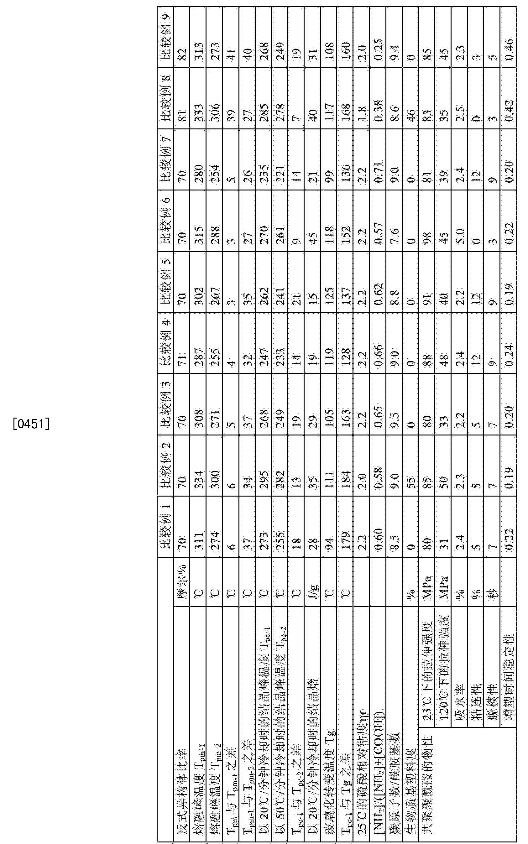 Figure CN103314034BD00411