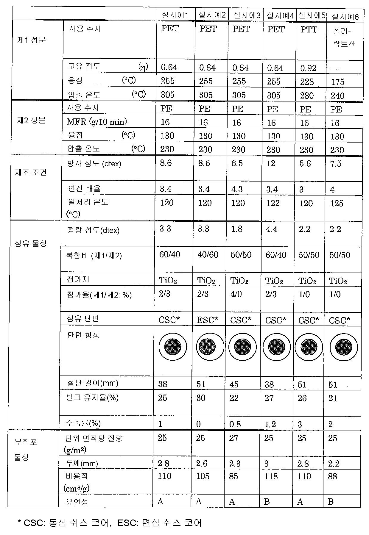 Figure 112009065731320-pct00001