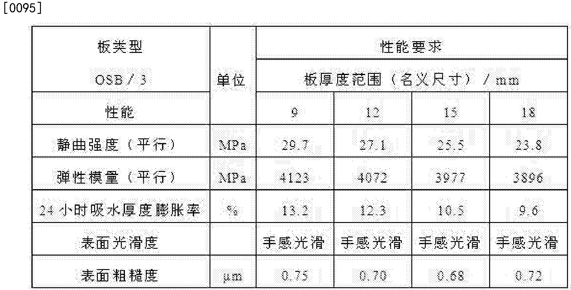 Figure CN104626292BD00091