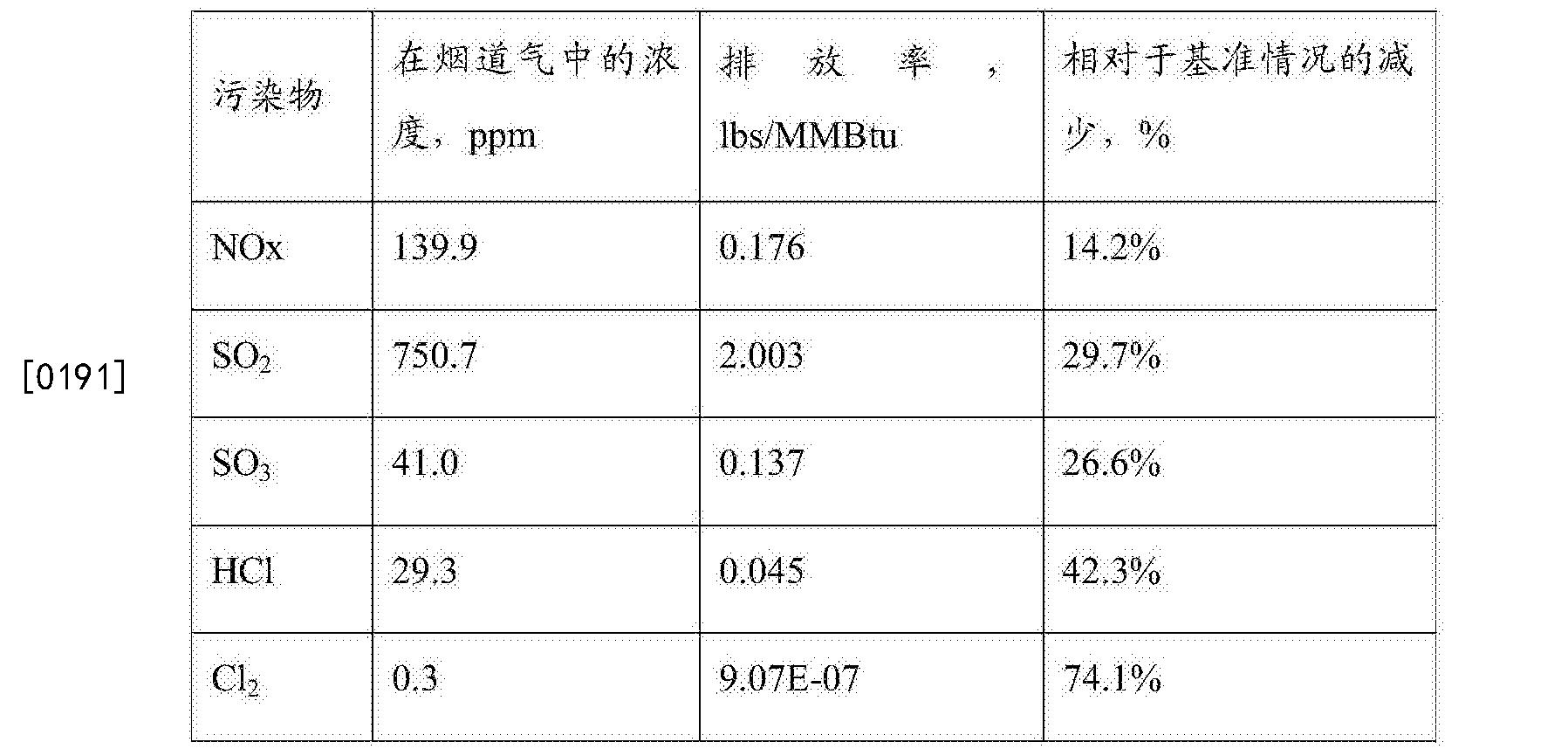 Figure CN107191935AD00221