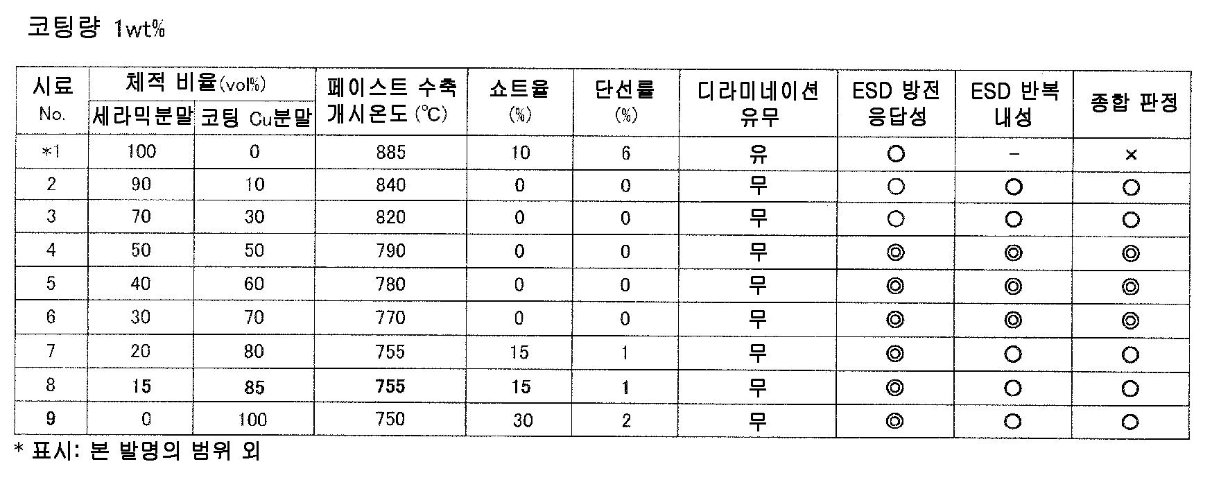 Figure 112010049547048-pct00023