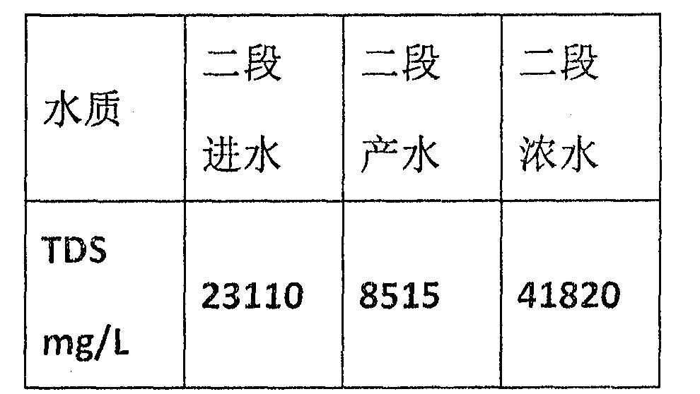 Figure CN104692574BD00103