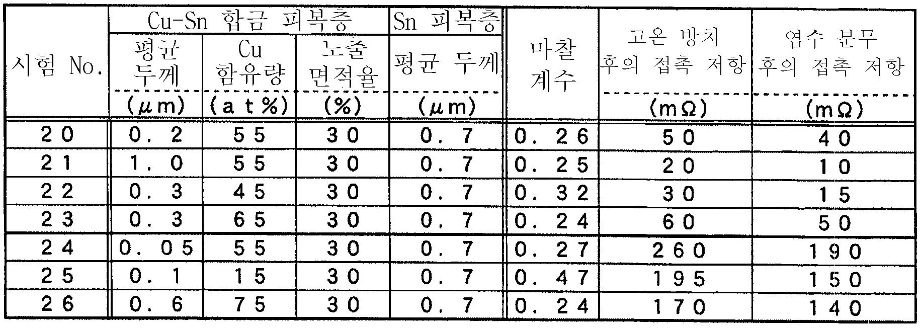 Figure 112007019148251-pct00008