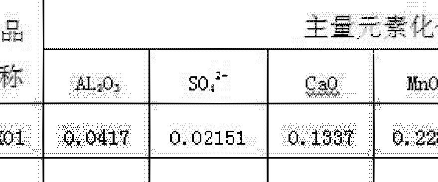 Figure CN102269719AD00101