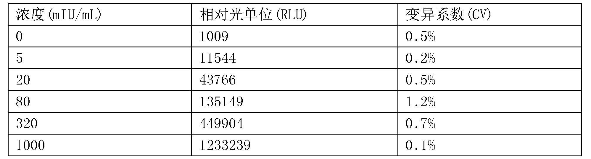 Figure CN107655879BD00203