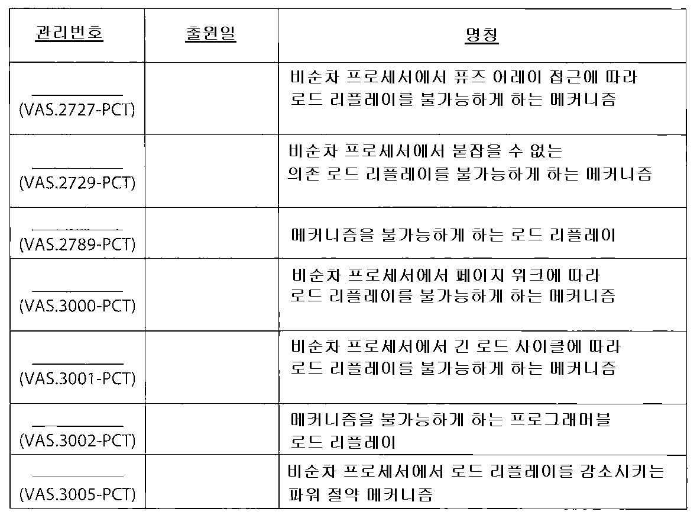 Figure 112015113618235-pct00001
