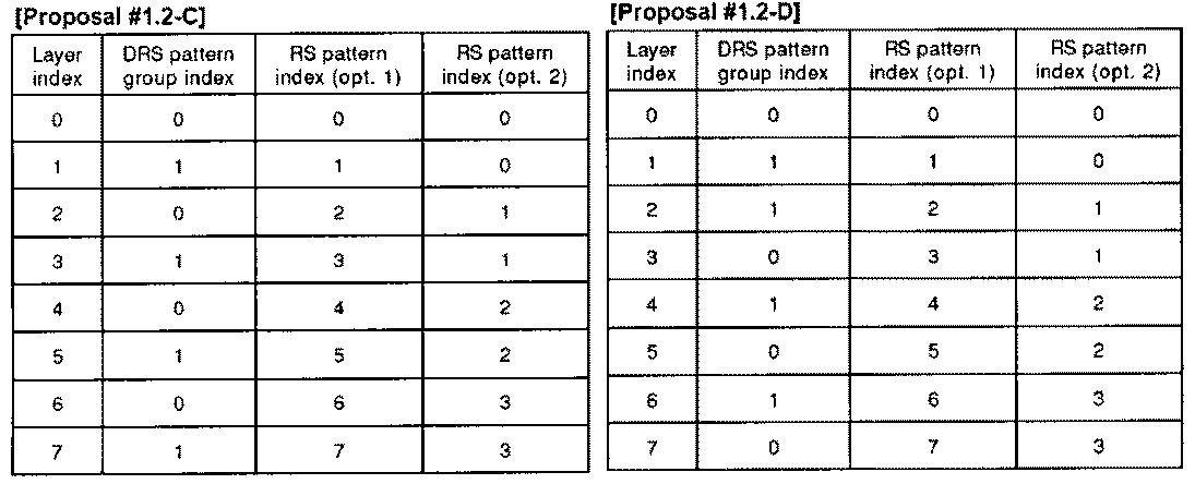 Figure PCTKR2010002367-appb-T000013