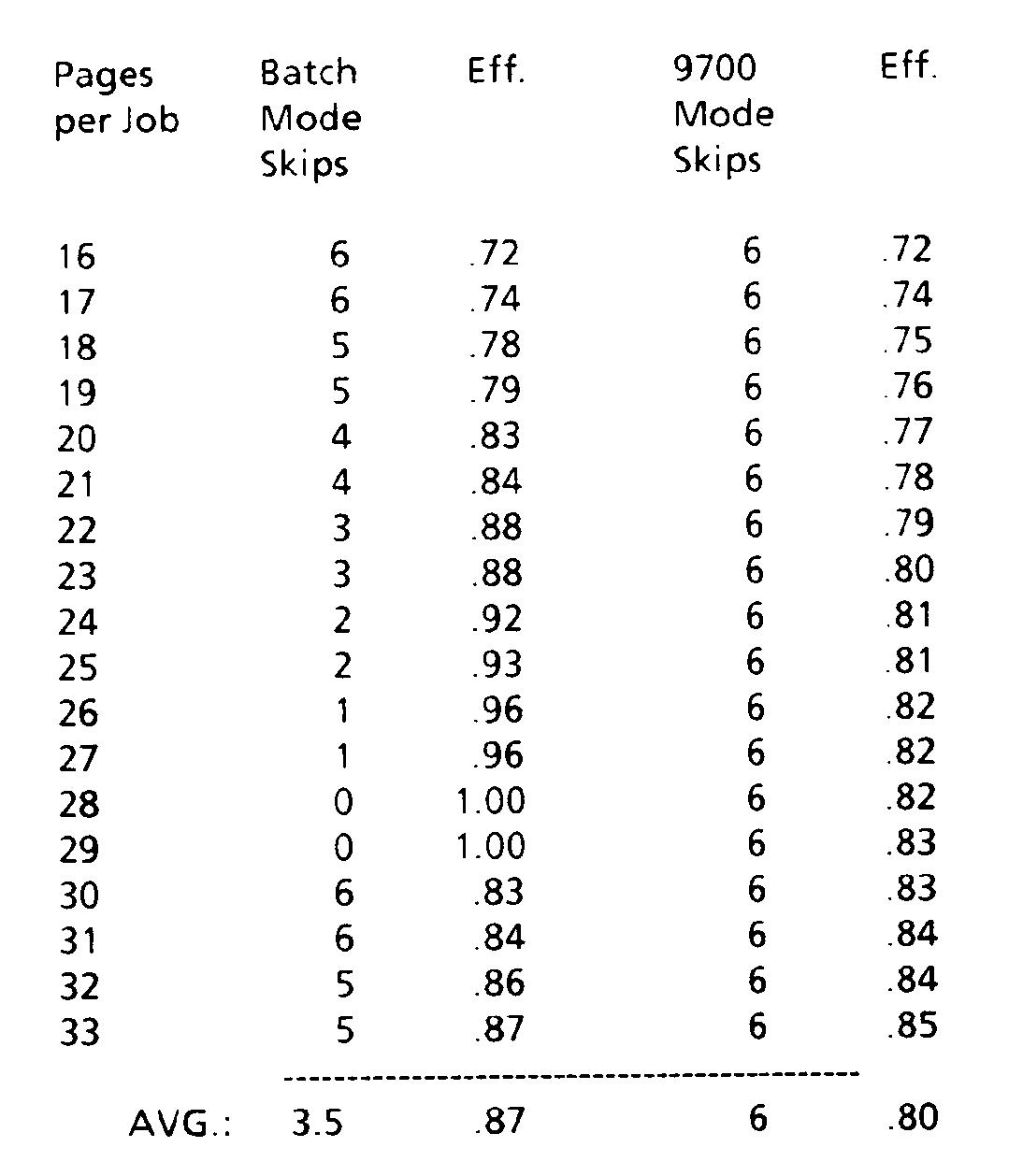 EP0409627B1 - Batch mode duplex printing - Google Patents