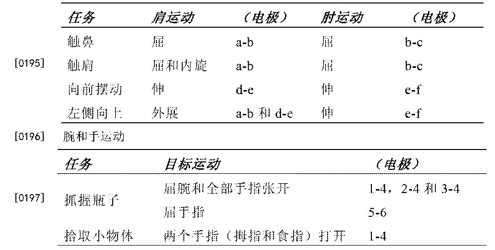 Figure CN103052424BD00281