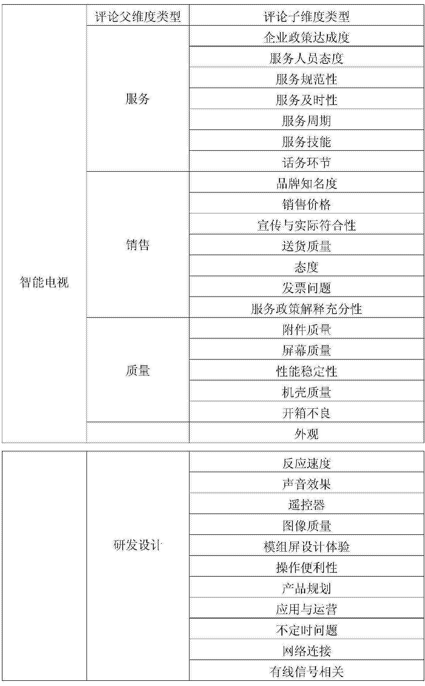 Figure CN106126499AD00101