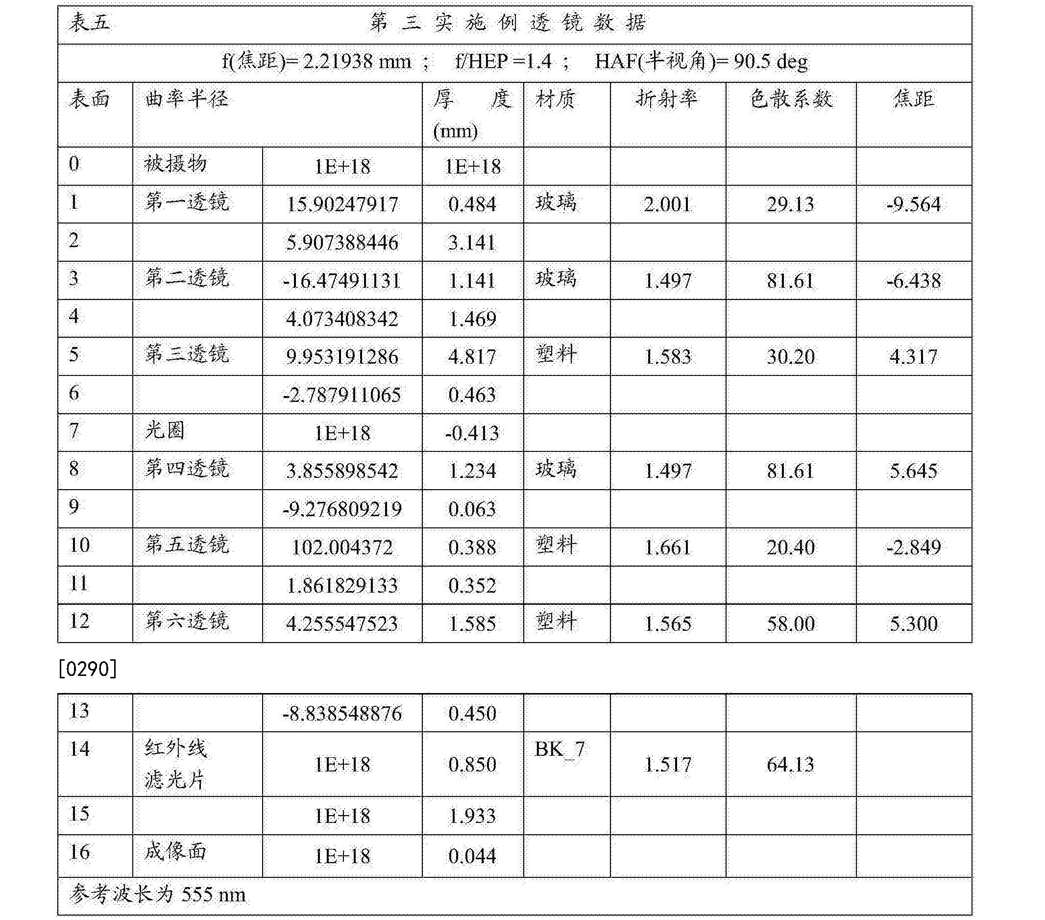 Figure CN108279482AD00321