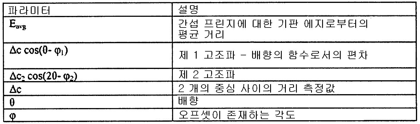 Figure 112009021374404-pct00004