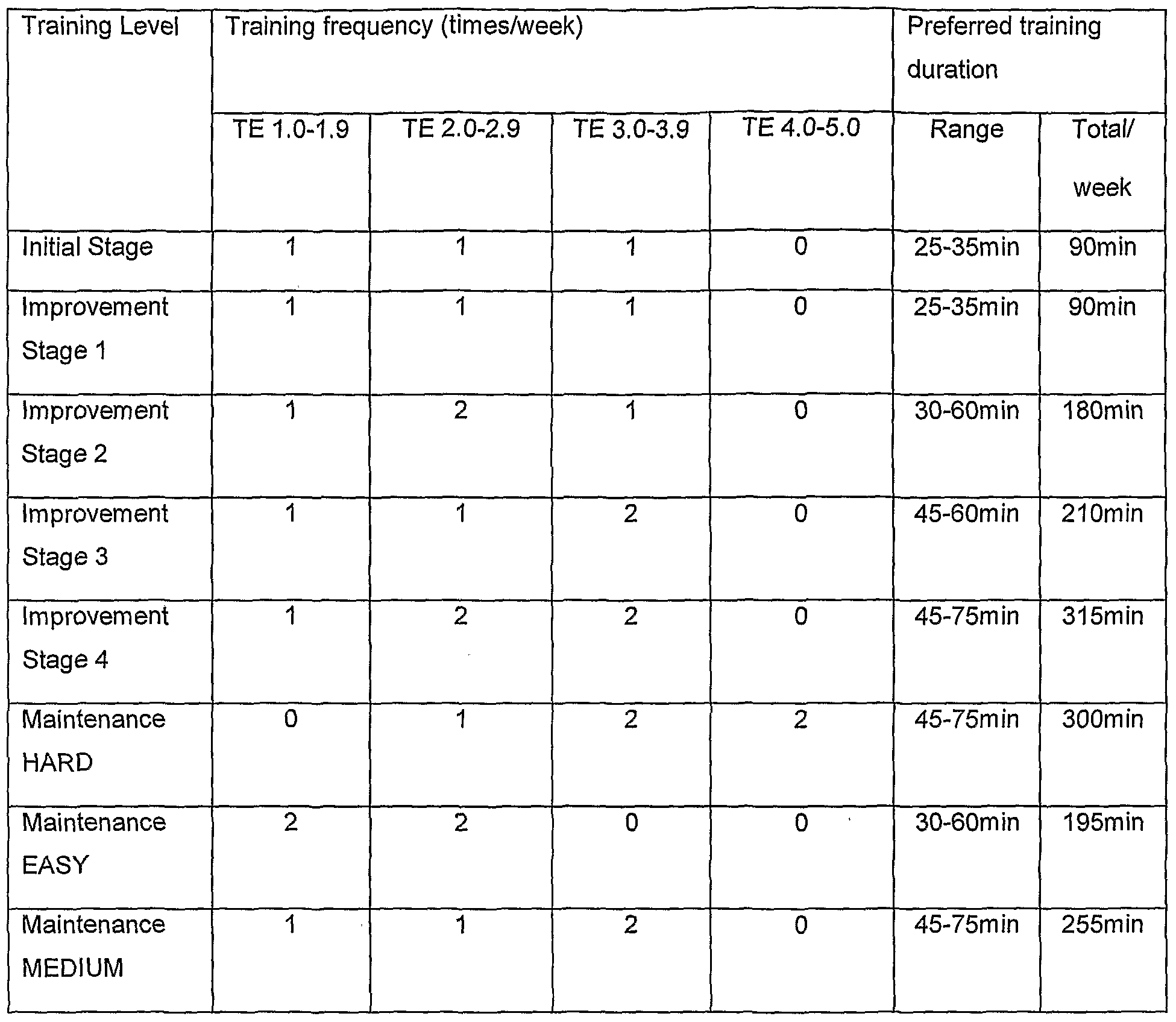WO2007099206A1 - Method and system for controlling training - Google