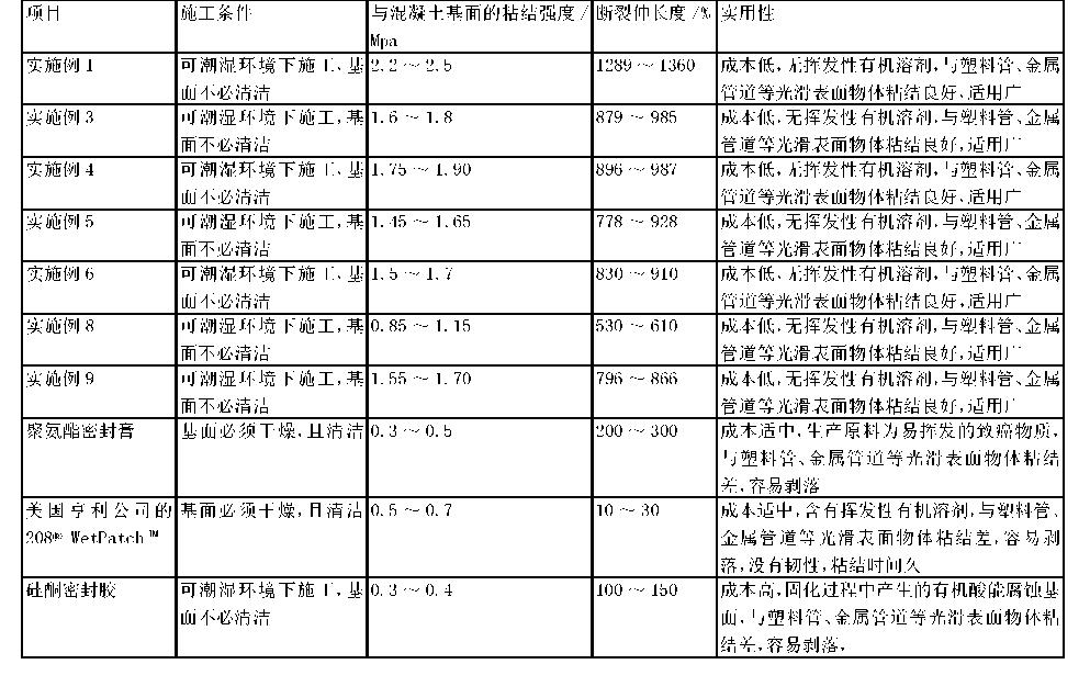 Figure CN105238292AD00101