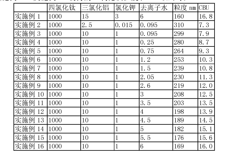 Figure CN102583531AD00081