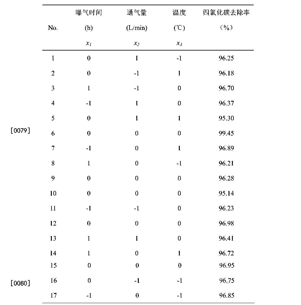 Figure CN104724818BD00101