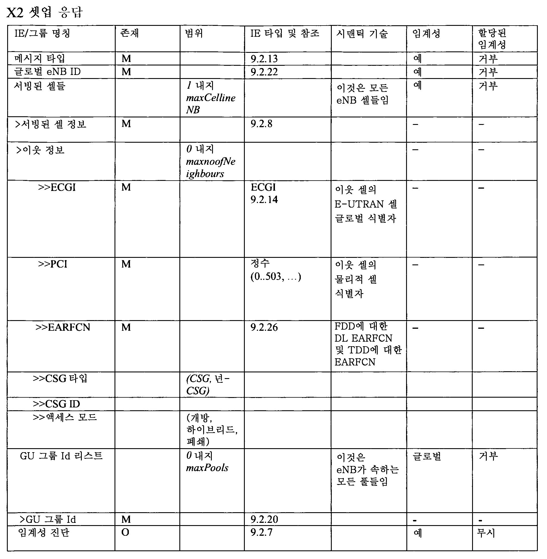 Figure 112012012836131-pct00002