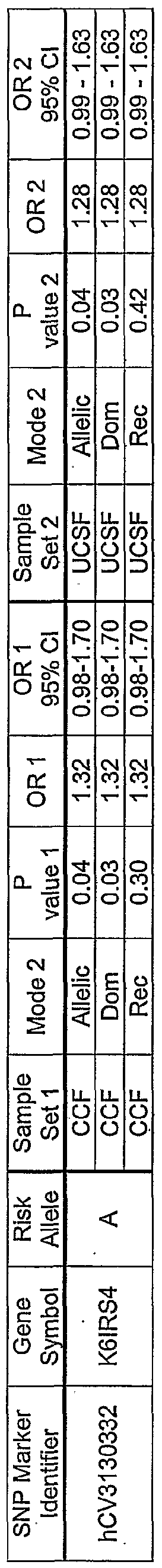 WO2006099365A9 - Genetic polymorphisms associated with coronary
