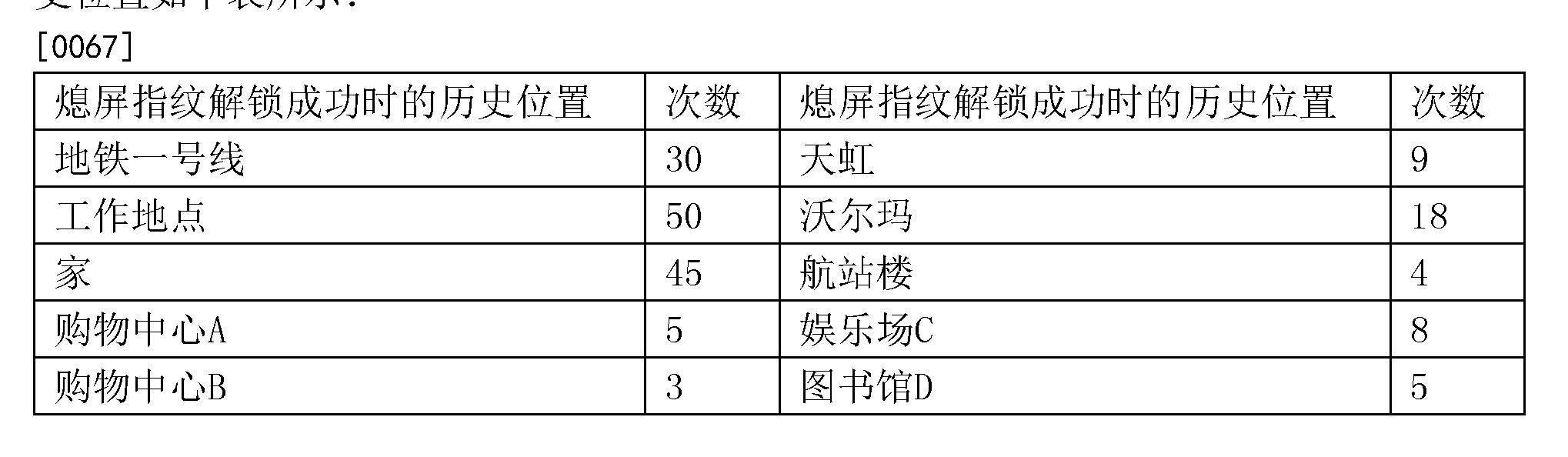 Figure CN106055953AD00081