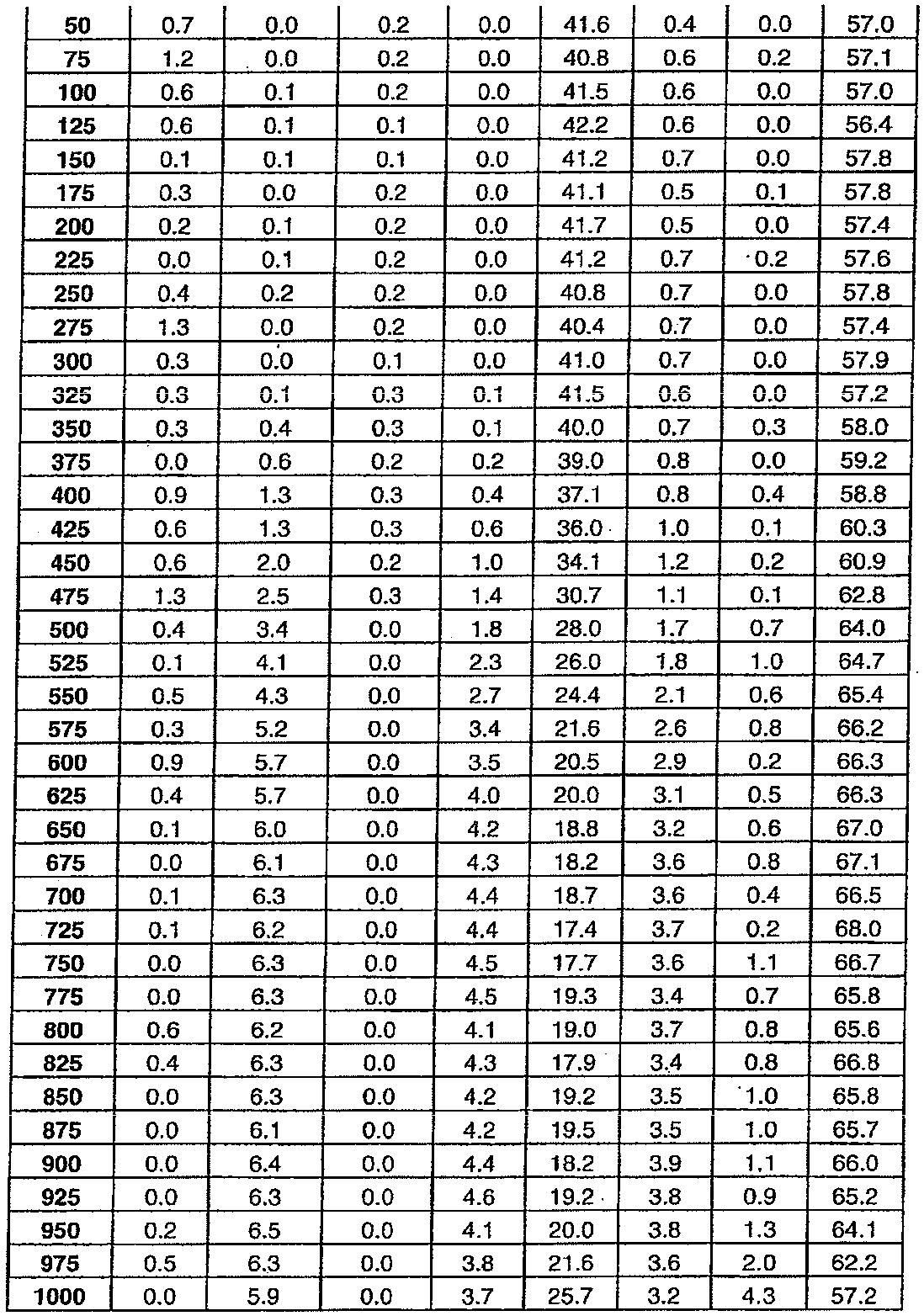 Figure 112011076702345-pat00030