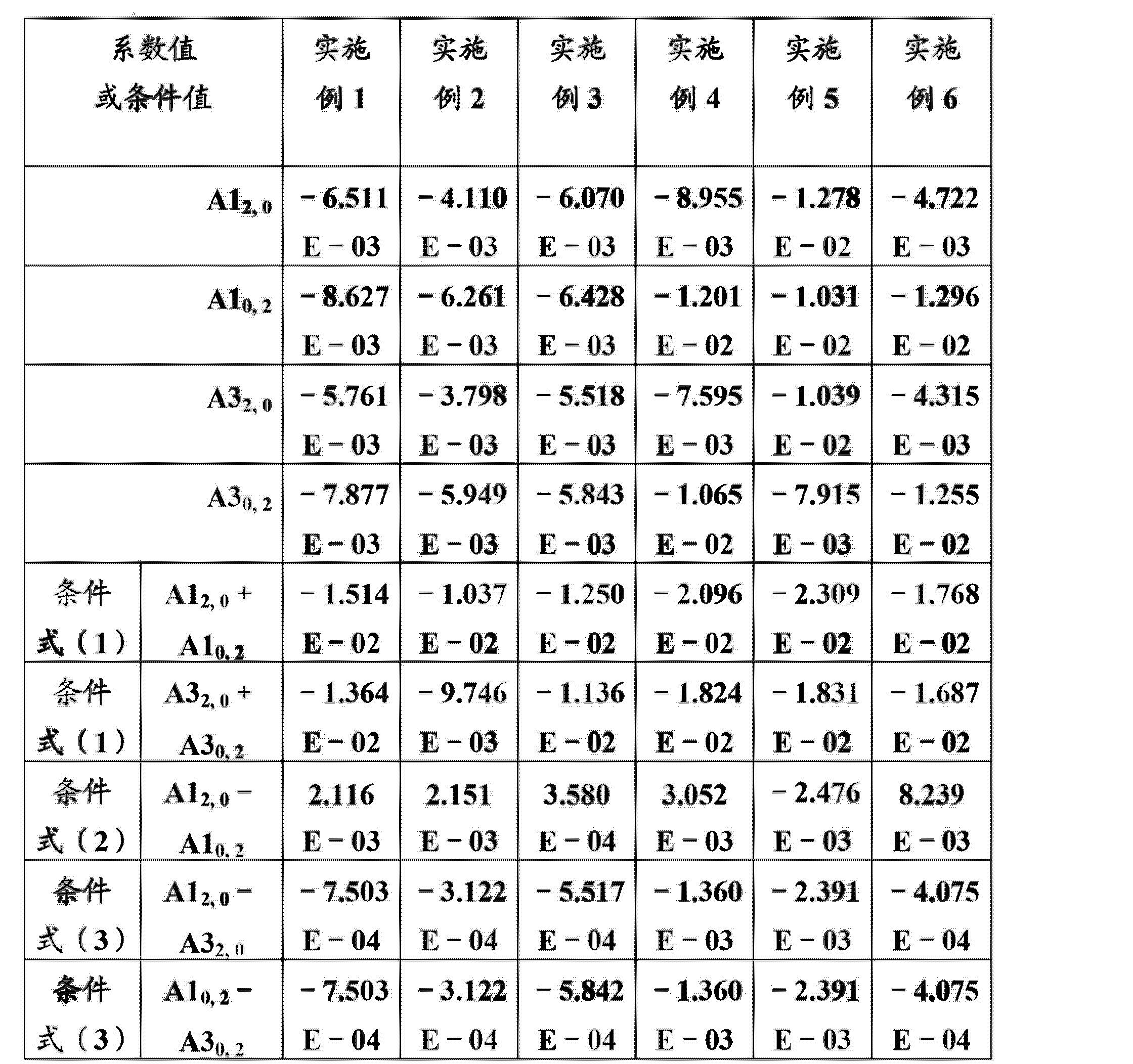 Figure CN103293674AD00311