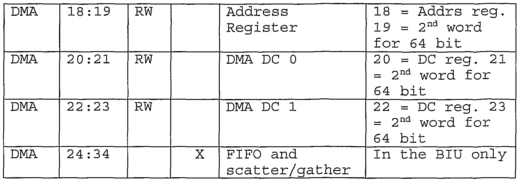 WO2005013084A2 - Method and system for performing operations on data