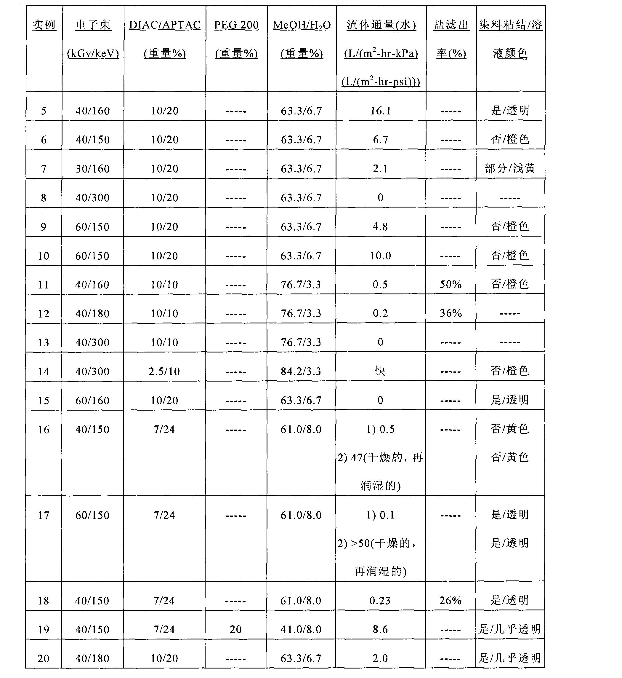 Figure CN101945694BD00221