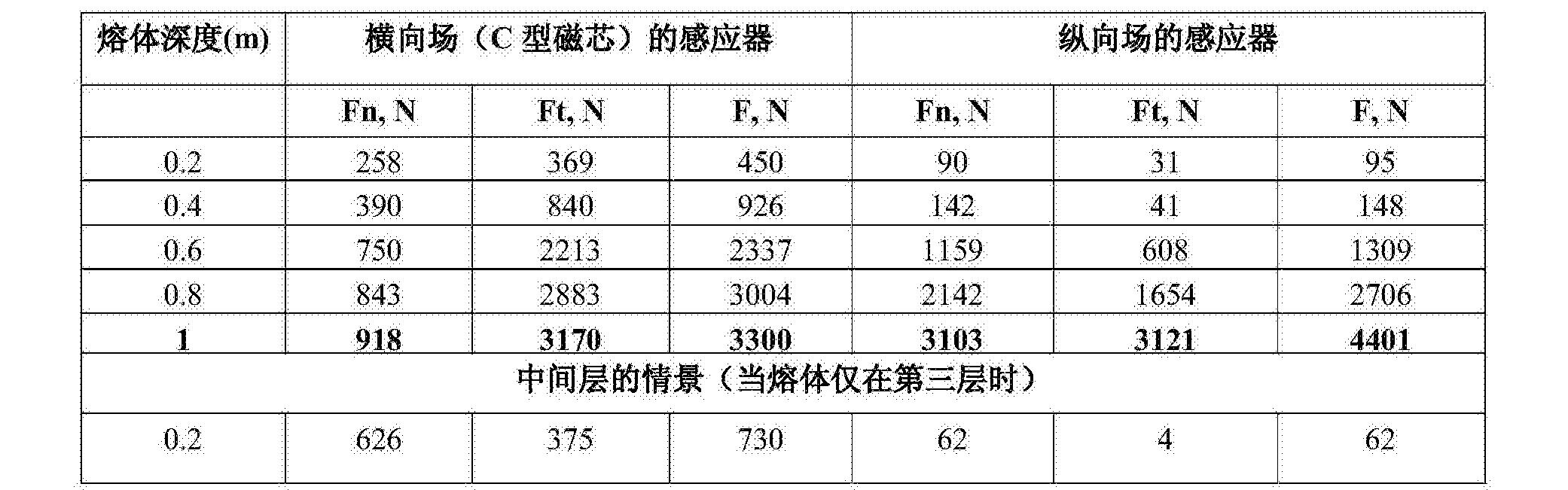 Figure CN105263652BD00141
