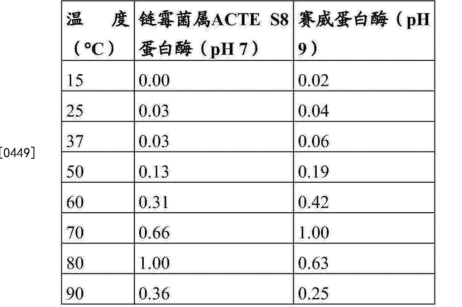 Figure CN104271726BD00522