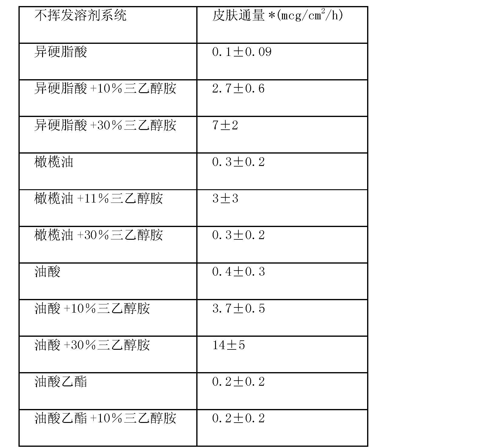 Figure CN102670567AD00291