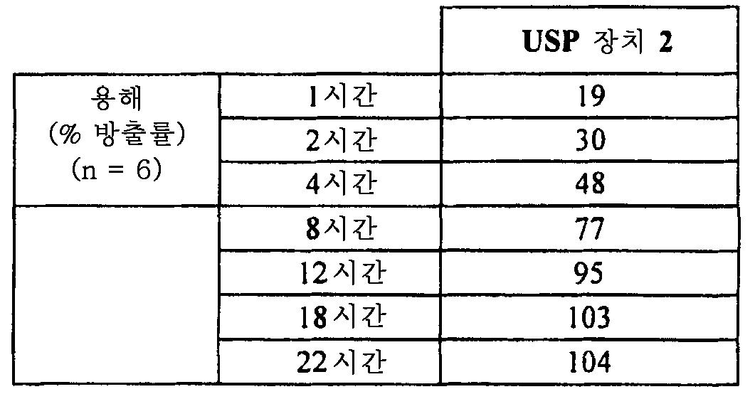 Figure 112011082183604-pat00033