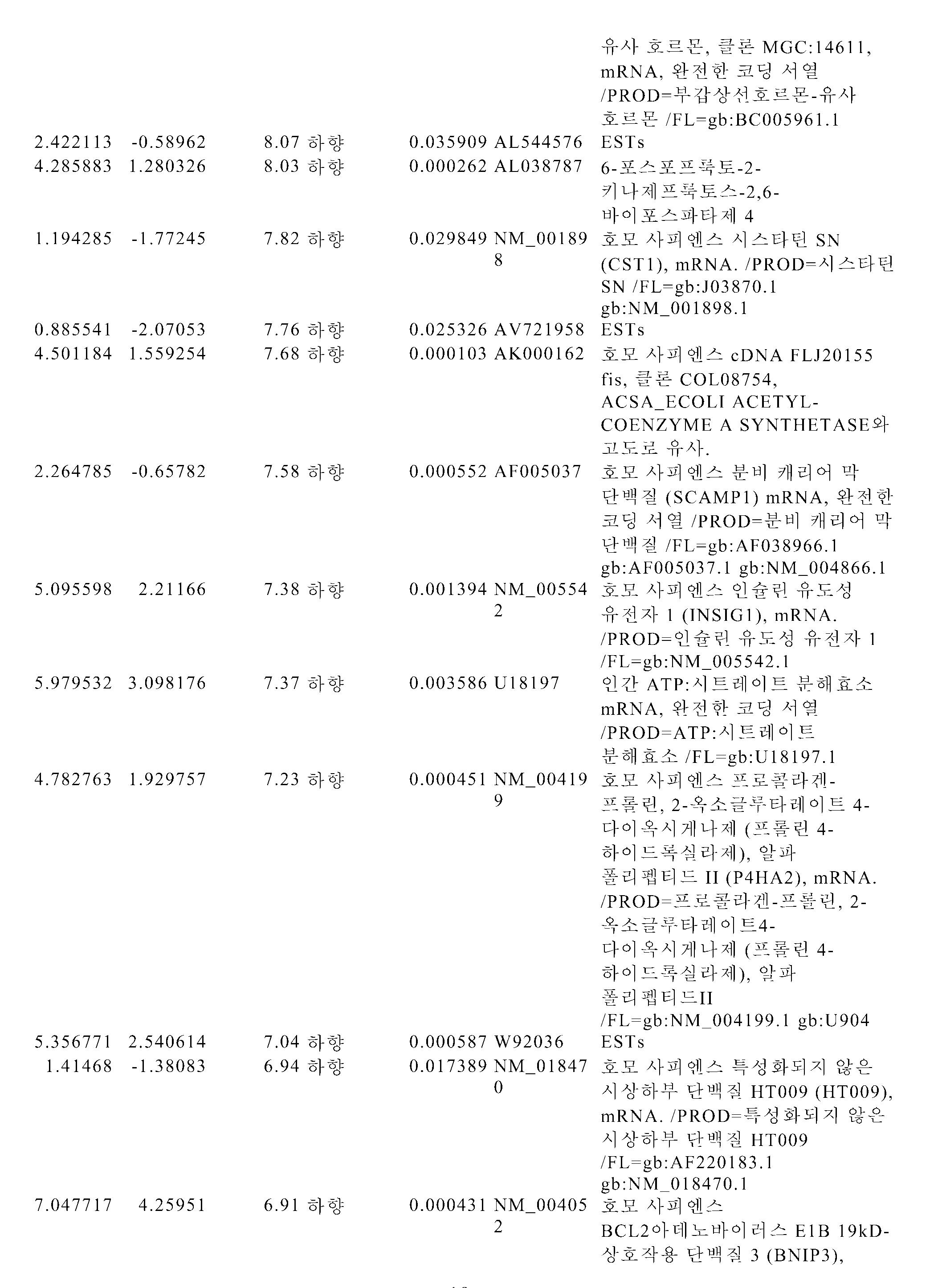 Figure pct00094