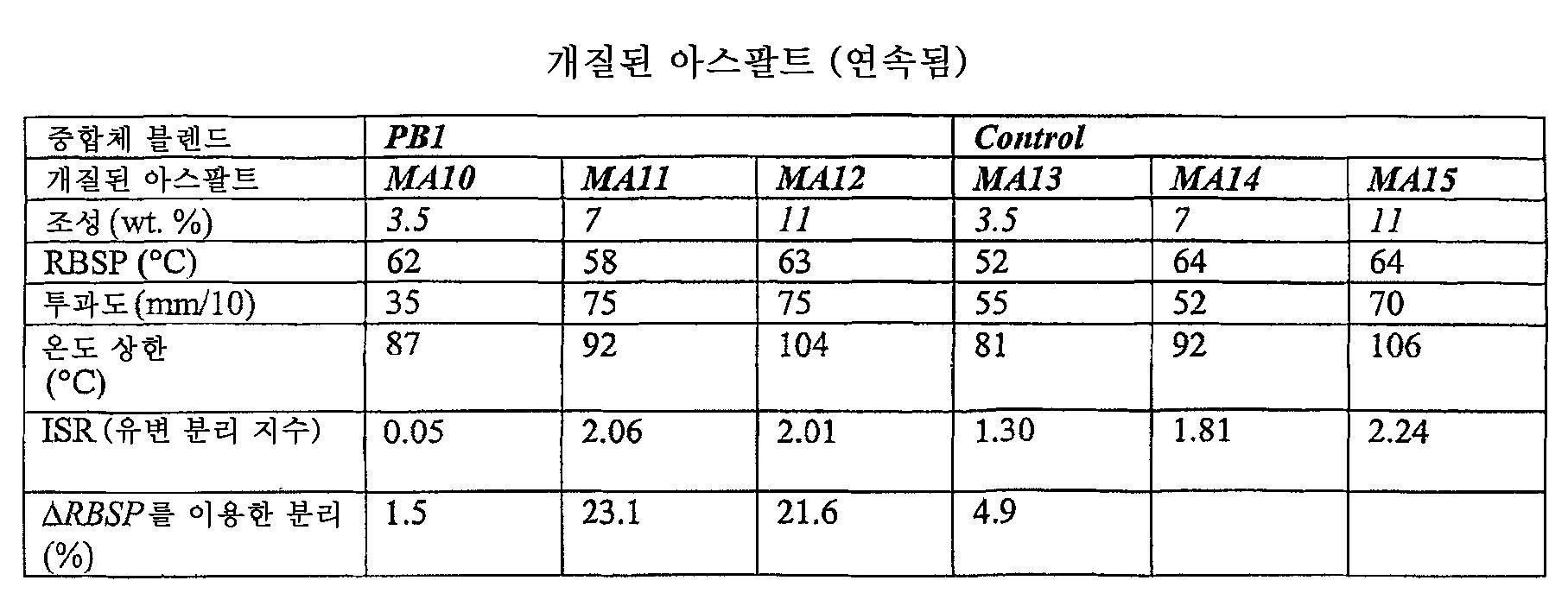 Figure 112006003349010-PCT00019
