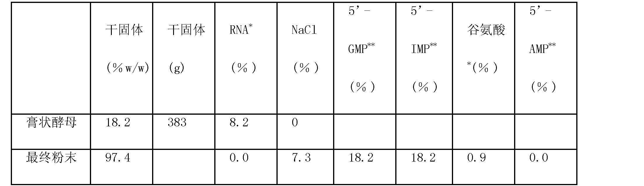 Figure CN101155929BD00091