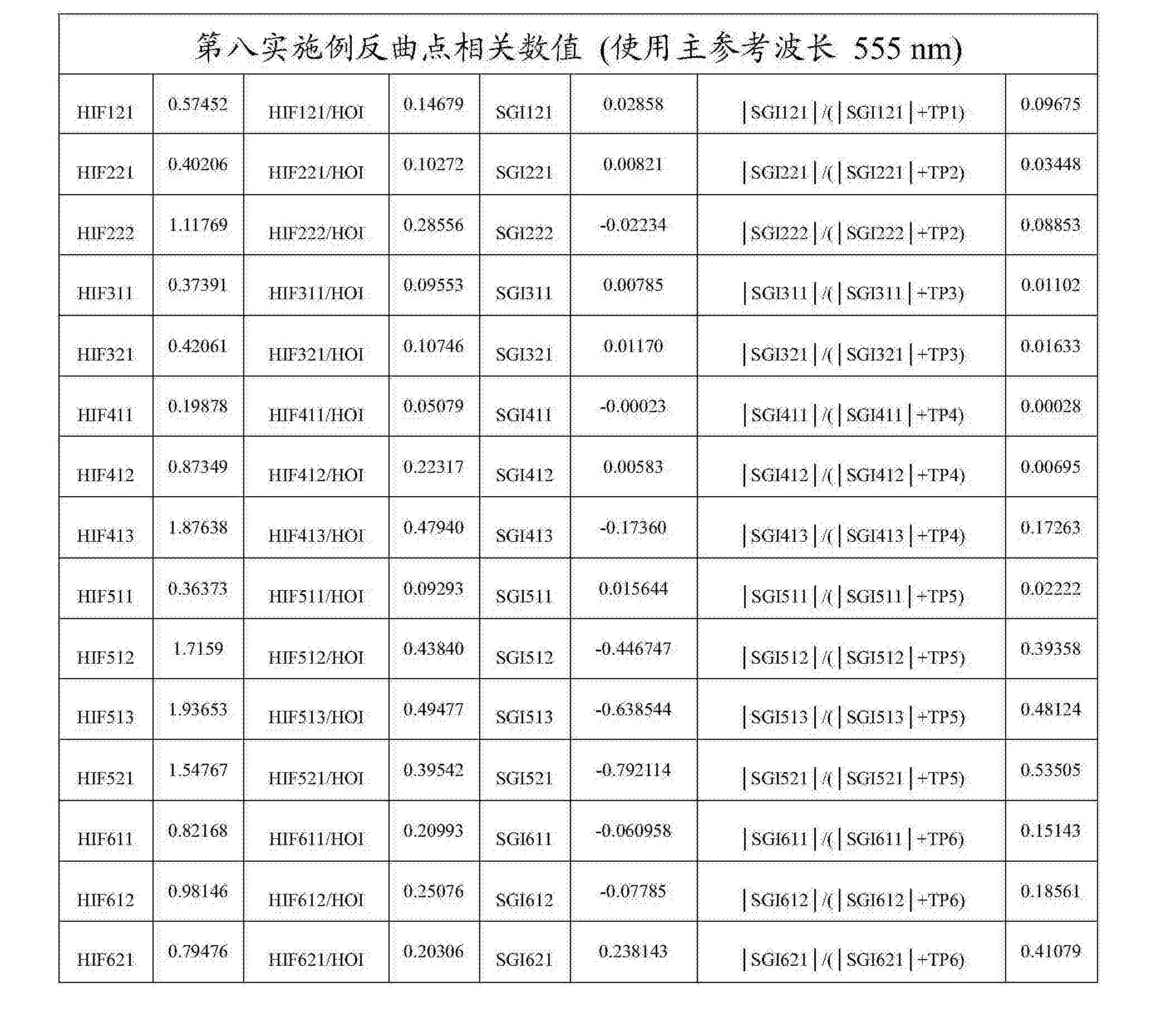 Figure CN108279482AD00562