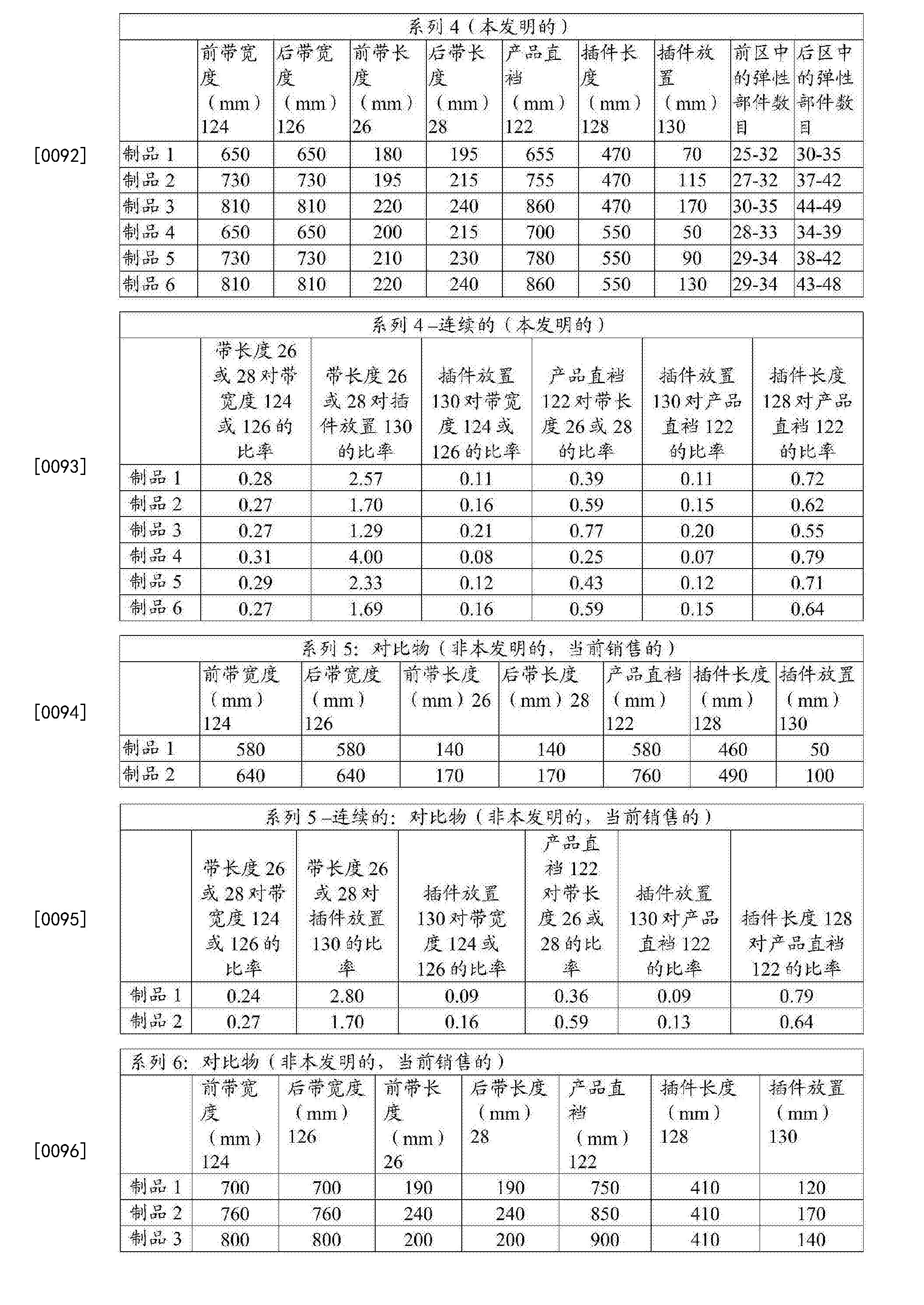 Figure CN107072842AD00151