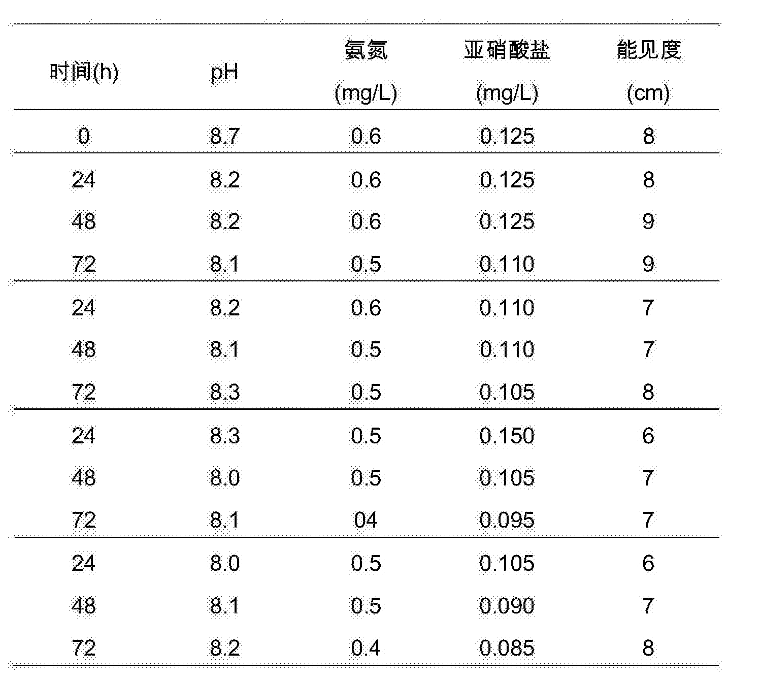 Figure CN106337028AD00102