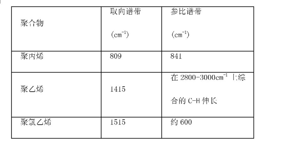 Figure CN101998978AD00151