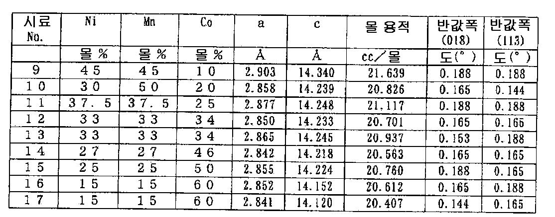 Figure 112010065362063-pct00009