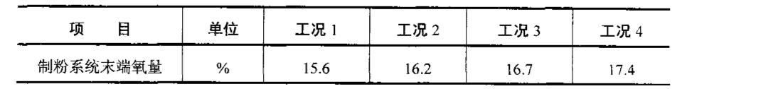 Figure CN101358735BD00082