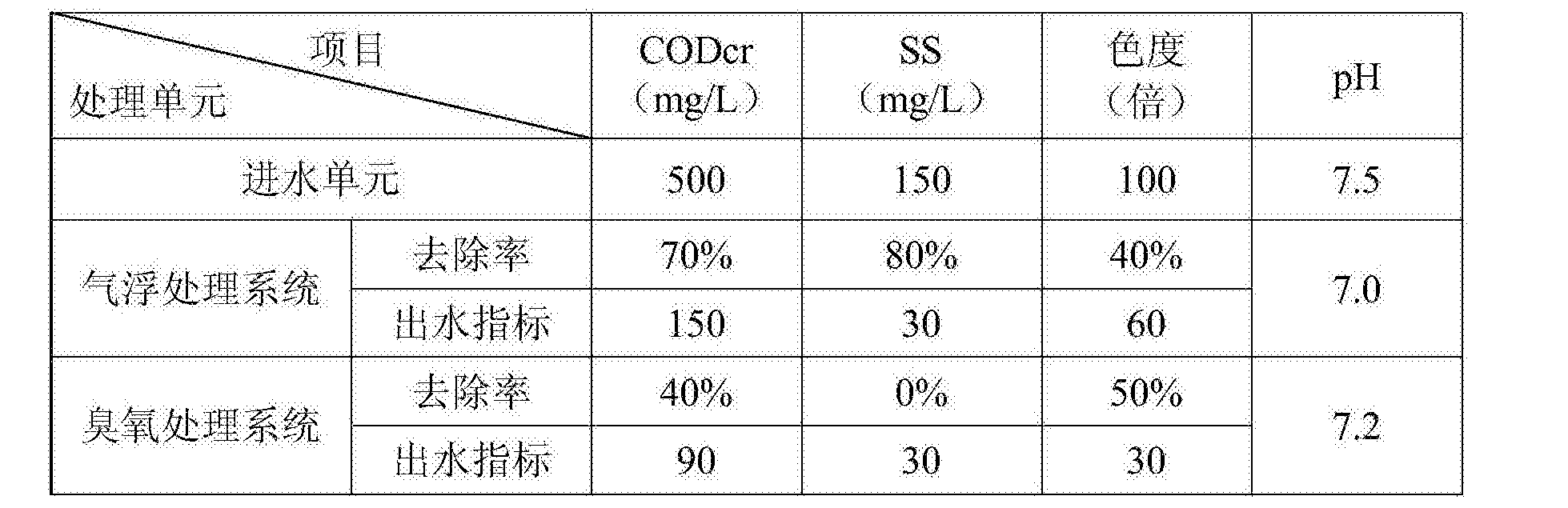 Figure CN106430742AD00051
