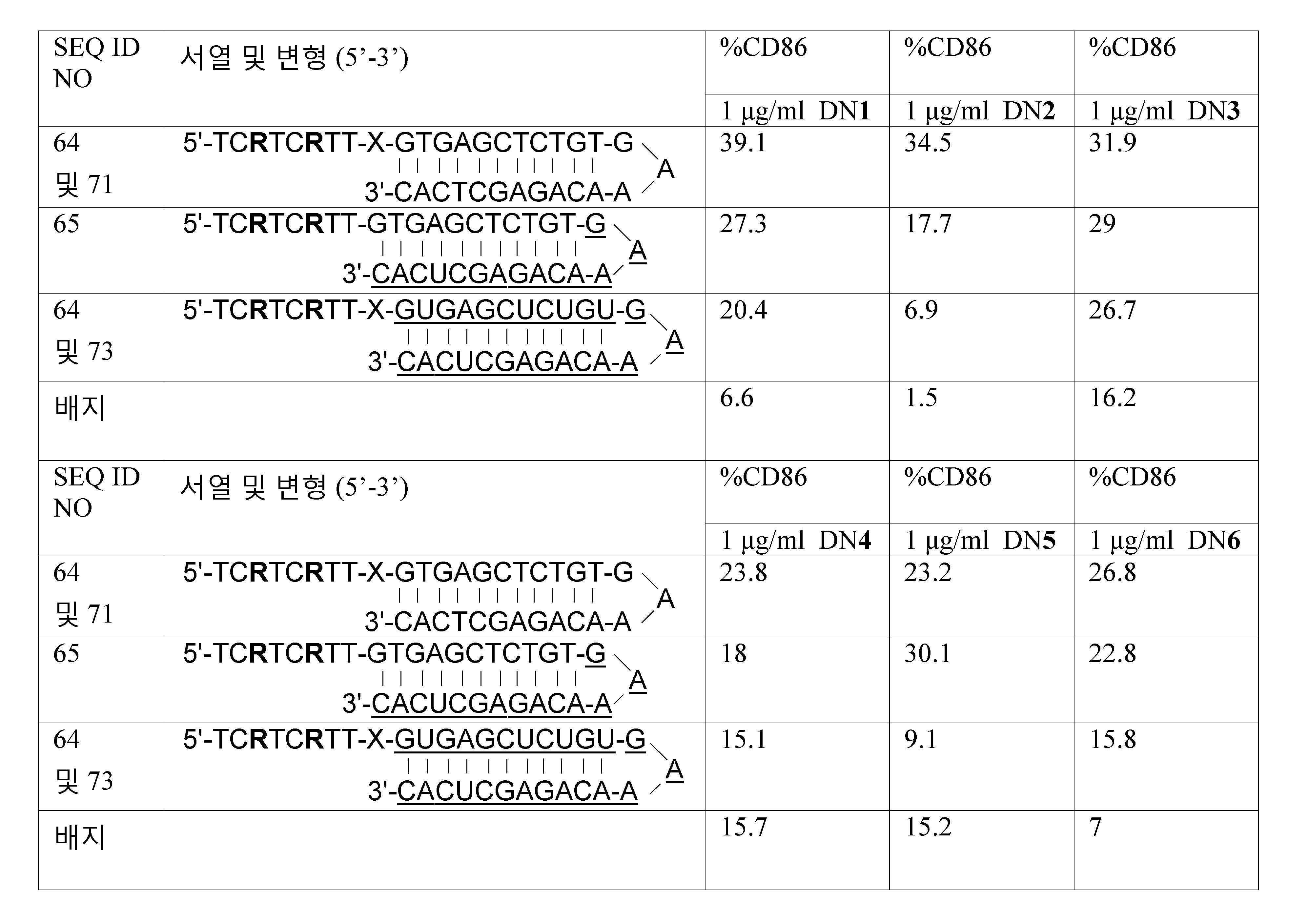 Figure 112011061461093-pct00067
