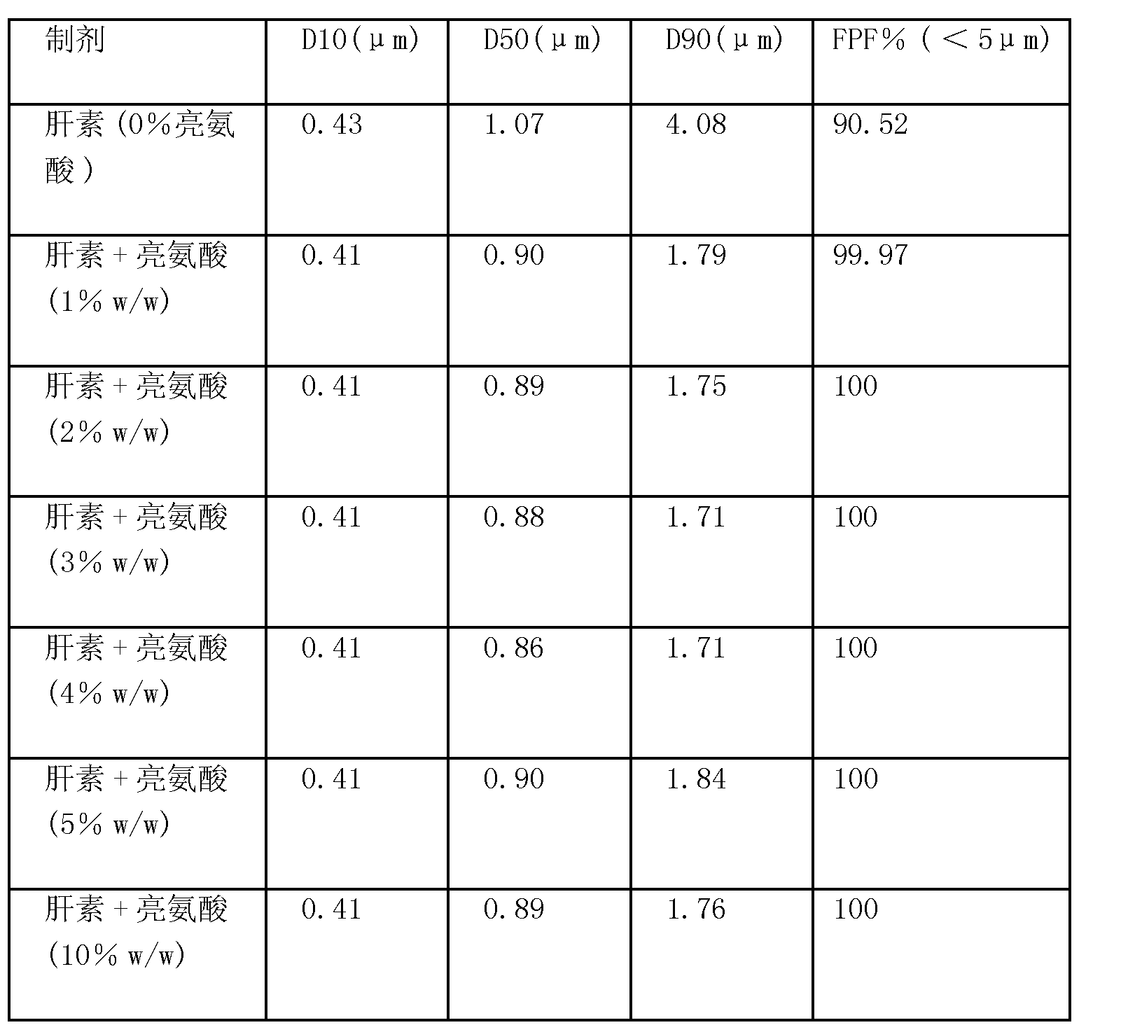 Figure CN1805731BD00501
