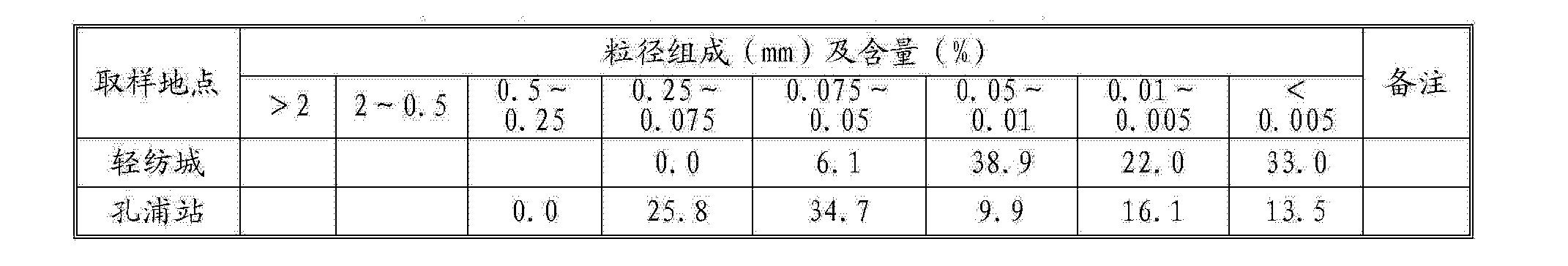 Figure CN103613323AD00062