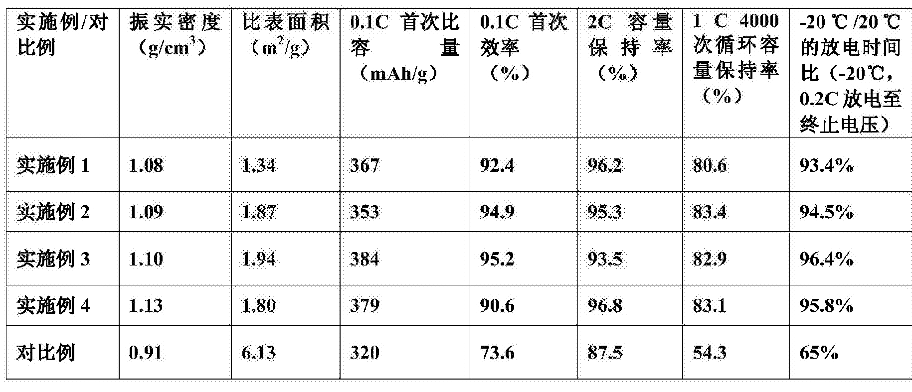 Figure CN105977489AD00061