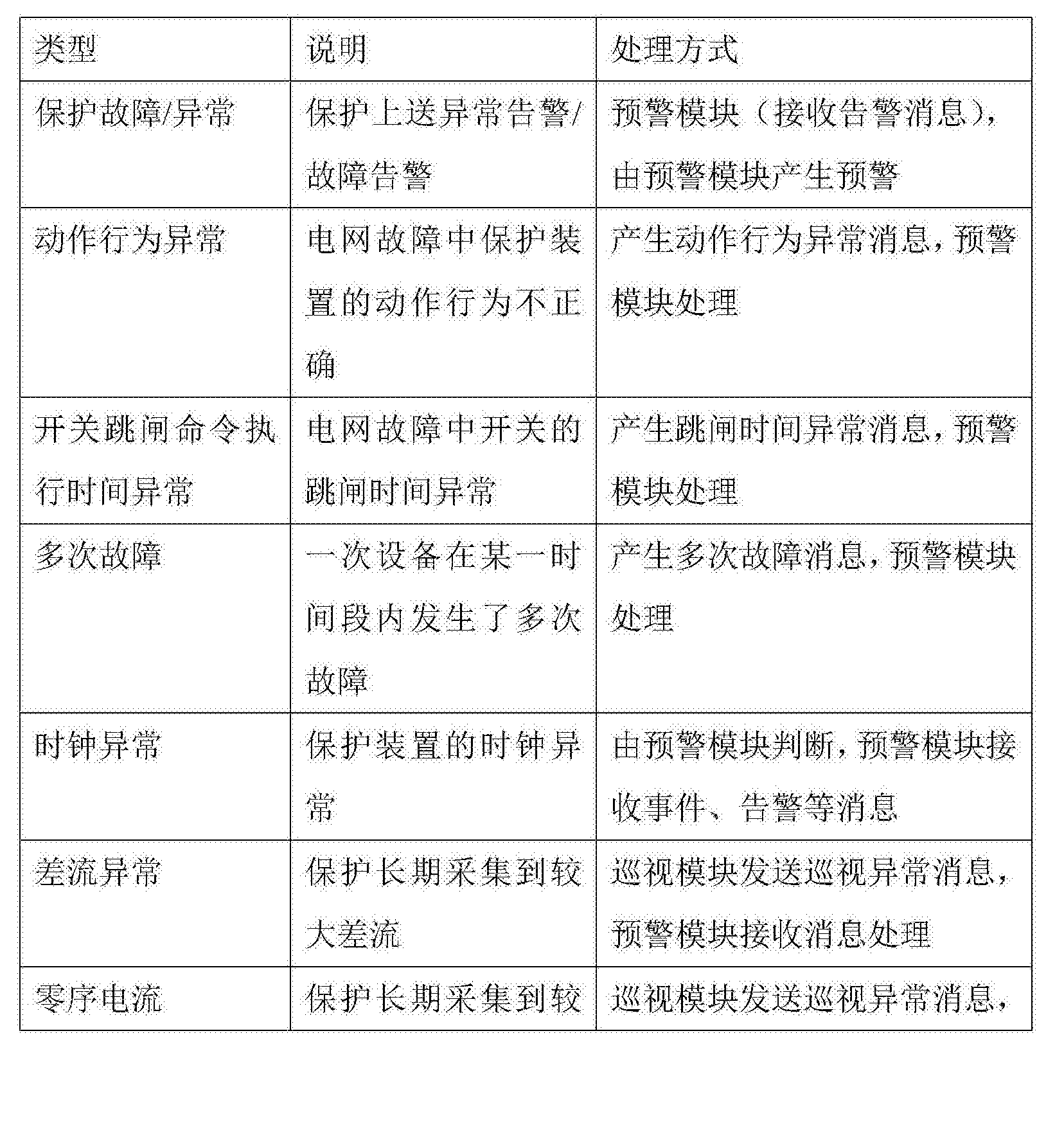Figure CN106655522AD00111