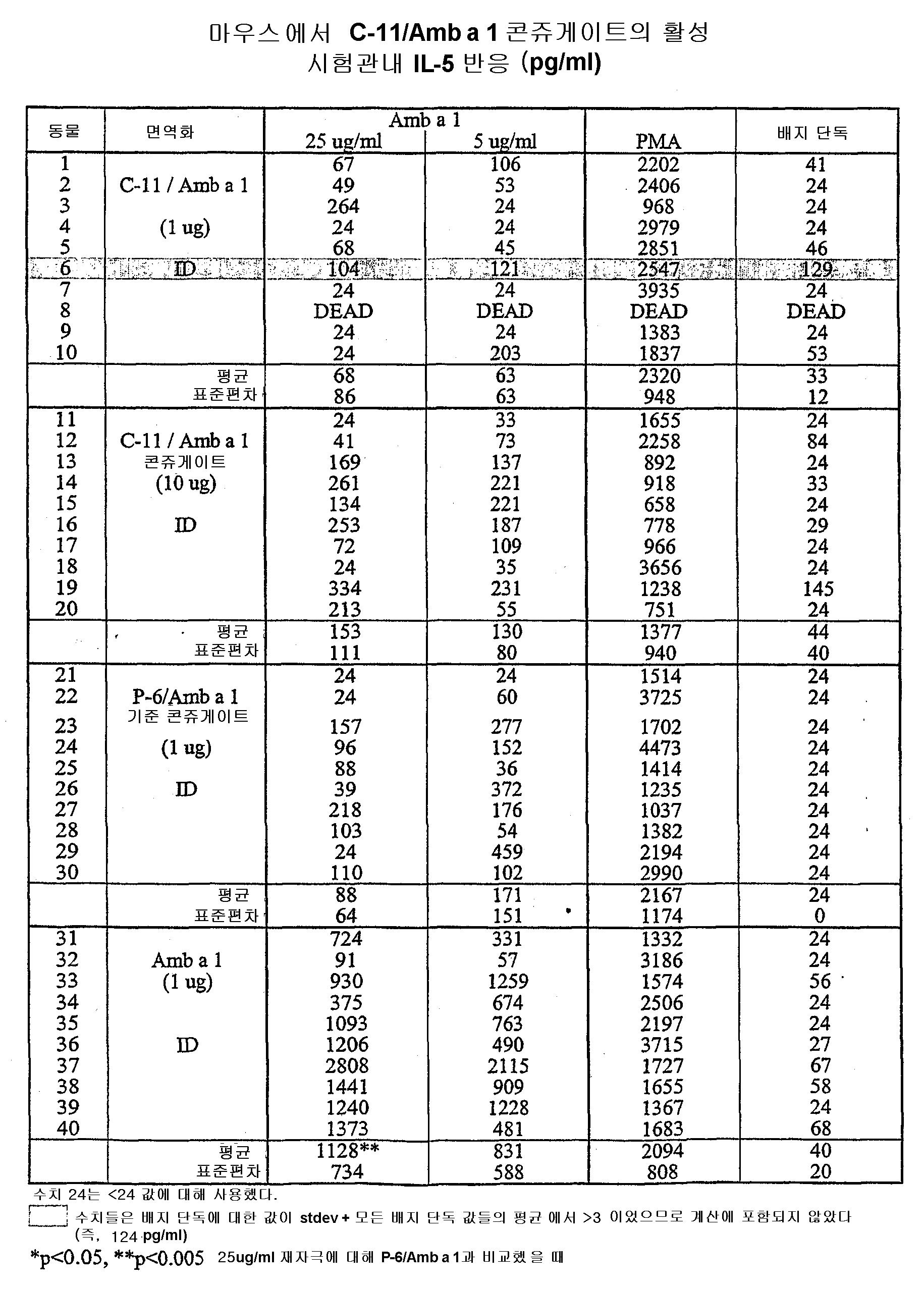 Figure 112004000355191-pct00116
